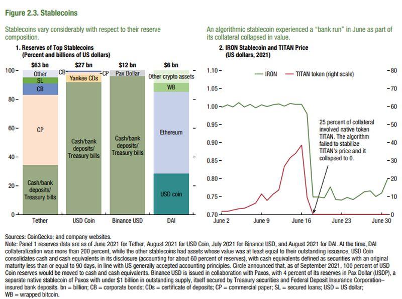 ΔΝΤ: Δίδυμη απειλή από Cryptoization και Stablecoins
