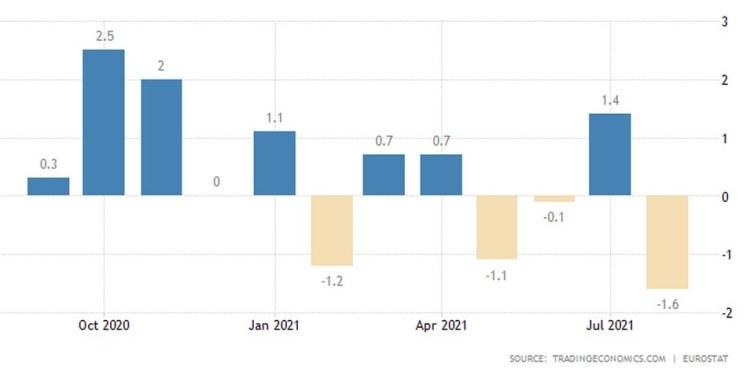 Η βιομηχανική παραγωγή στην Ευρωζώνη
