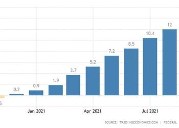 Γερμανία: Δείκτης τιμών παραγωγού