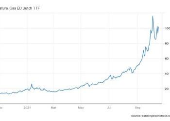 Η τιμή του φυσικού αερίου