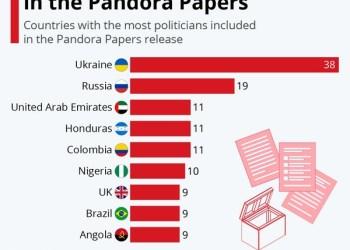Pandora Papers: Οι χώρες με τους περισσότερους πολιτικούς