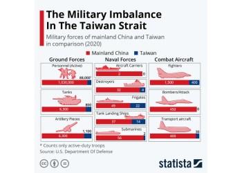 Η ισορρπία δυνάμεων στα στενά της Ταϊβάν