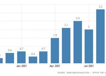 Ο πληθωρισμός στη Βρετανία