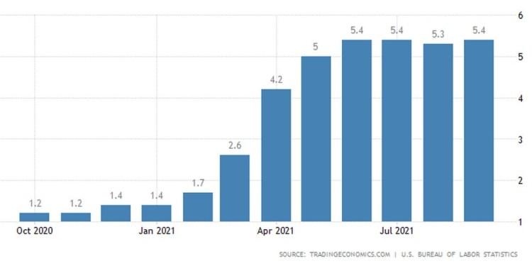Πληθωρισμός ΗΠΑ