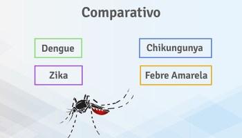Comparativo Dengue Chikungunya Zika Febre Amarela