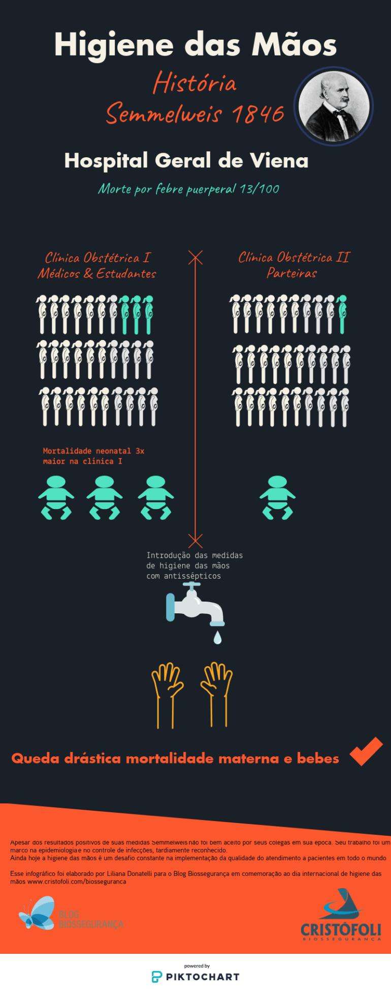 Infográfico história da higiene das mãos