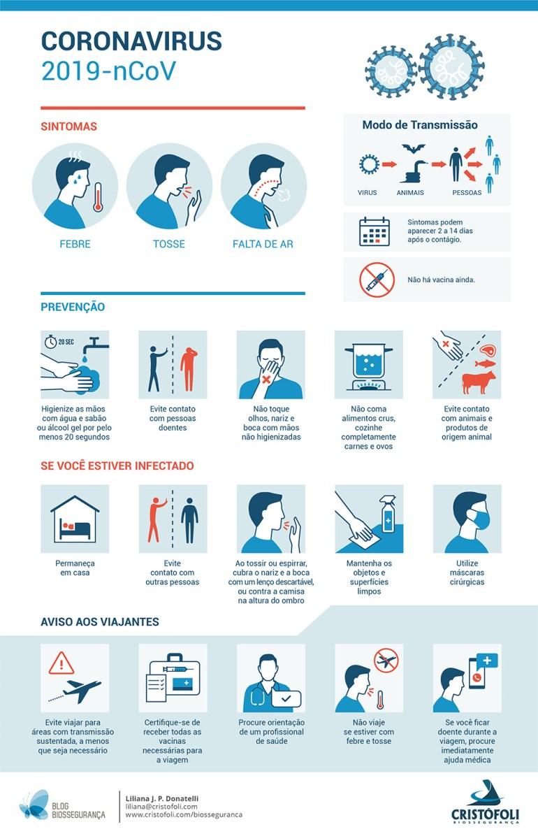 Coronavírus - Infográfico medidas preventivas