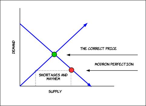 The Modronocracy