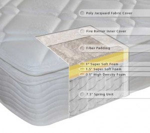 Sleep Master 10in Pillow Top Spring Rv Mattress
