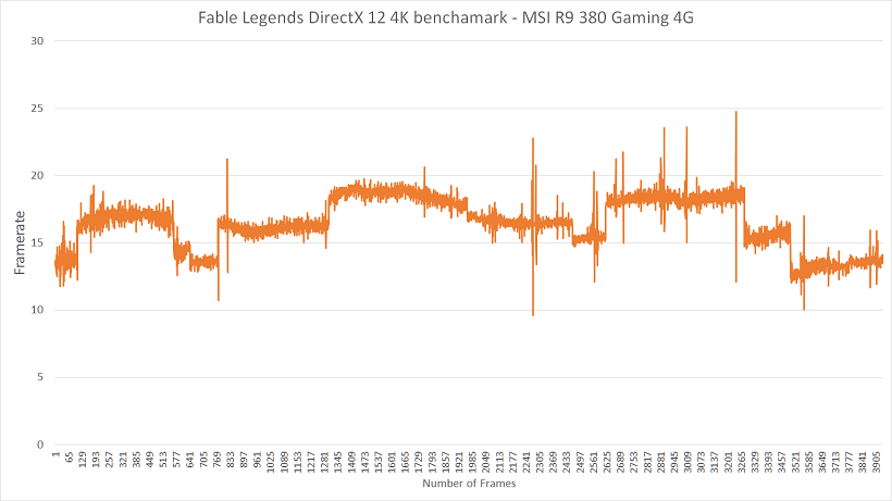 AMD 4K Framerate Graph DirectX 12 Fable Legends Benchmark