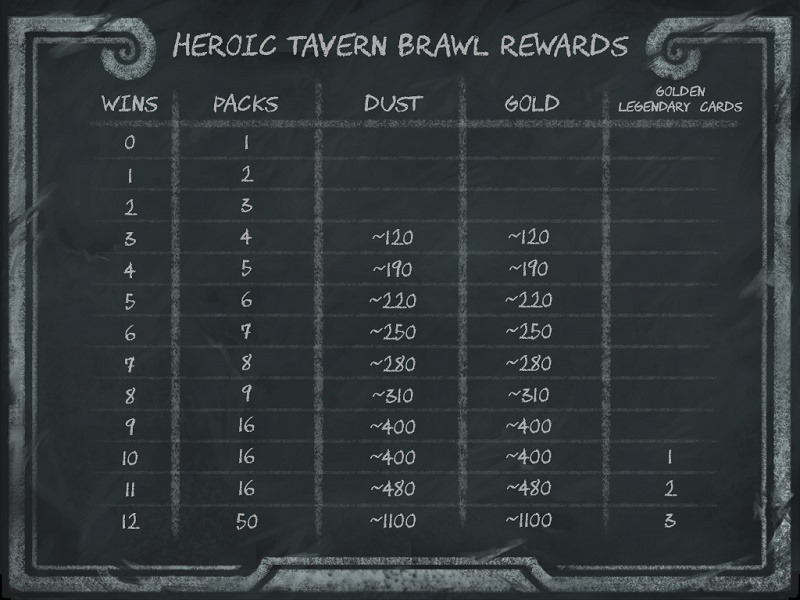 HEarthstone heroic tavern brawl rewards