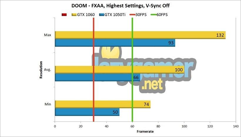 GTX 1050Ti Review - DOOM Benchmark