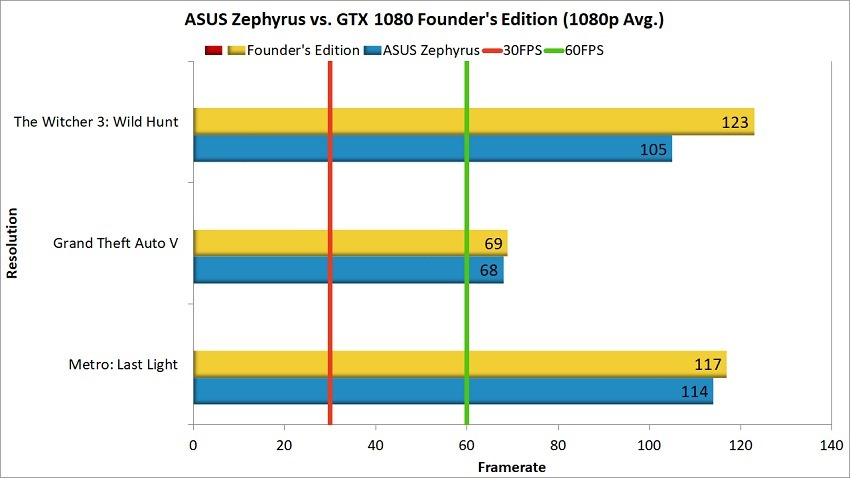 Asus Zephyrus vs Founder's Edition 1