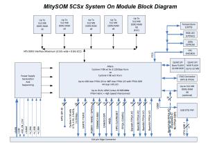 MitySOM5CSx  Top Rated Altera Cyclone V SoC module
