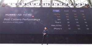 Huawei-P20-Pro-Scrored-Highest-in-DxoMarx