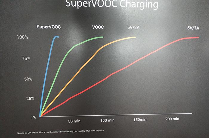 OPPO-Smartphone-VOOCcharging