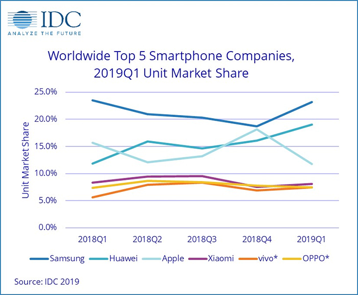 IDC-Worldwide-top5-Smartphone-Companies-2019Q1-Unit-Market-Share
