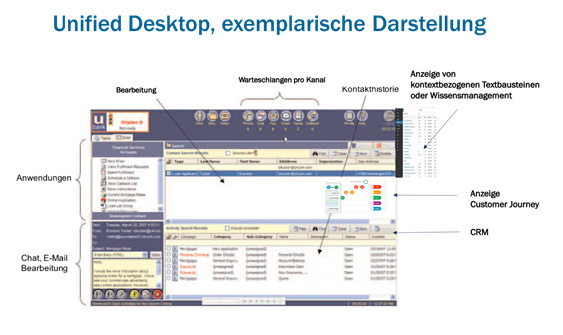 Exemplarische Darstellung eines Unified Desktop Ansatzes / Inbound