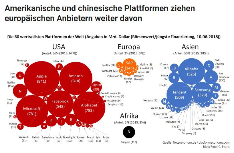 Der Wert der Plattform-Unternehmen steigt weiter