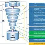 Adress-und Datenqualität