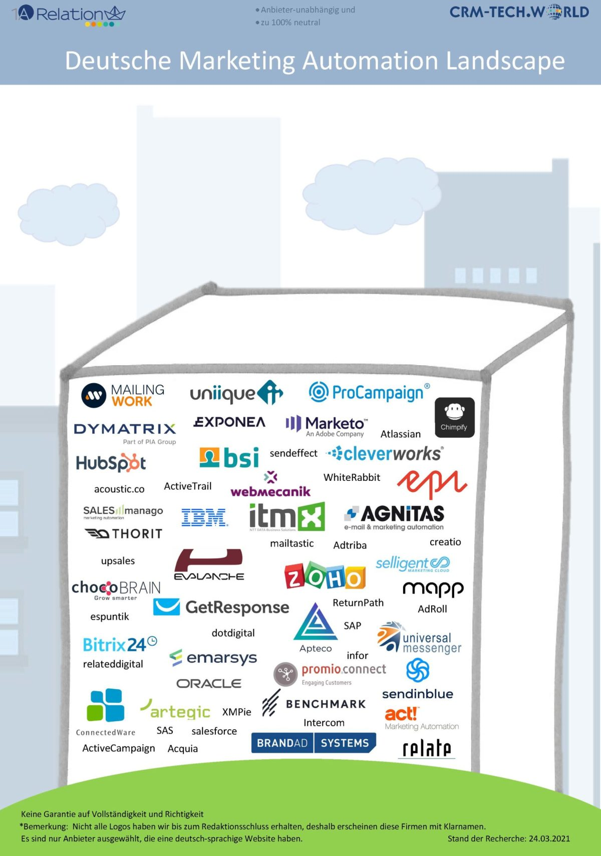 Marketing Automation Landscape