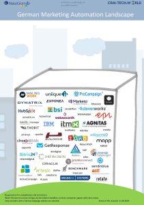 Marketing Automation vendor comparison Landscape