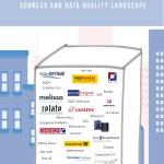 Address and Data Quality Landscape