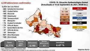 Se reportan 481 personas con contagios de Covid-19 y 11 defunciones. La letalidad en San Luis Potosí disminuye al 6.67 casos por cada 100.