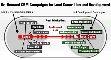 salesforce campaign planning
