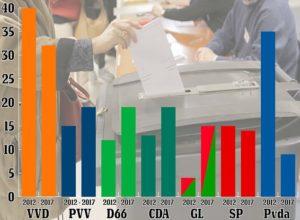 I numeri delle elezioni in Olanda. Populisti non sfondano i problemi restano, la Sinistra li ignora: spazzata via