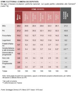 Sondaggio Demos per Repubblica rivela: gli italiani vogliono stabilità, Gentiloni cresce nei consensi, al 48%, 11 punti sopra Di Maio, 15 sopra Renzi.