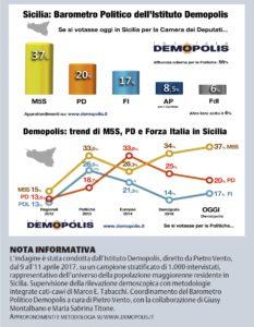 Beppe Grillo padrone in Sicilia, e in Italia...metà di noi pensa che....