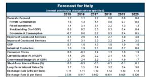 Elezioni anticipate, tutti contro la follia di Renzi: i mercati insorgono