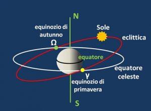 Primavera, è già primavera ma Burian non è d'accordo: per i prossimi 80 anni l'equinozio il 20 marzo