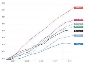 Italia in crisi da 20 anni. Colpa della sinistra? No, ma di questa sinistra