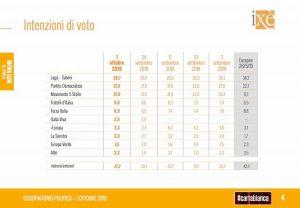 Sondaggio Ixè: Lega ferma da un mese sotto il 30%. Pd al 21.6, M5s al 21. Il 62% pro Ius Culturae