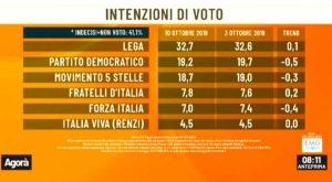 Sondaggio Emg/Acqua: Lega al 32,7%, Pd al 19,2%, M5s al 18,7%. Salvini meglio di Conte