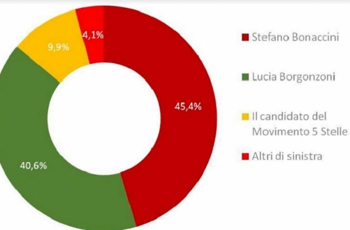Sondaggio elezioni Emilia: Bonaccini 45%, Bergonzoni 40%. Lega prima al 30%, flop M5S
