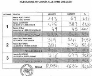 Città metropolitana di Milano: ecco i magri risultati per il Ticino