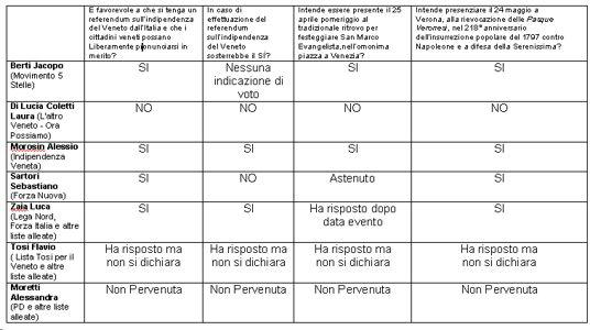 tabella risposte candidati vneto sul referendum dell'indipendneza