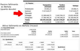 situazione-bertola-1 Venduti i capannoni Bertola. Arriva una logistica? Magazine Piazza Litta Prima Pagina Strani Casi