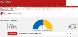 brexit-4-324x155 Brexit. Risultati e commenti in diretta. Ha vinto il Leave 51,9% contro il 48,1% Politica Prima Pagina