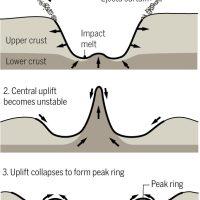 Spiegata la struttura del cratere dei dinosauri