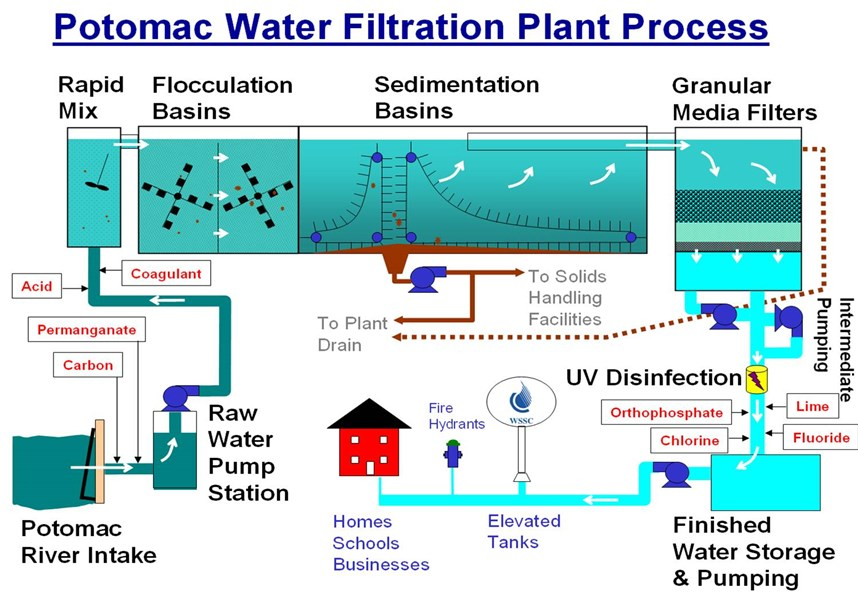Filtration Facts CroppMetcalfe