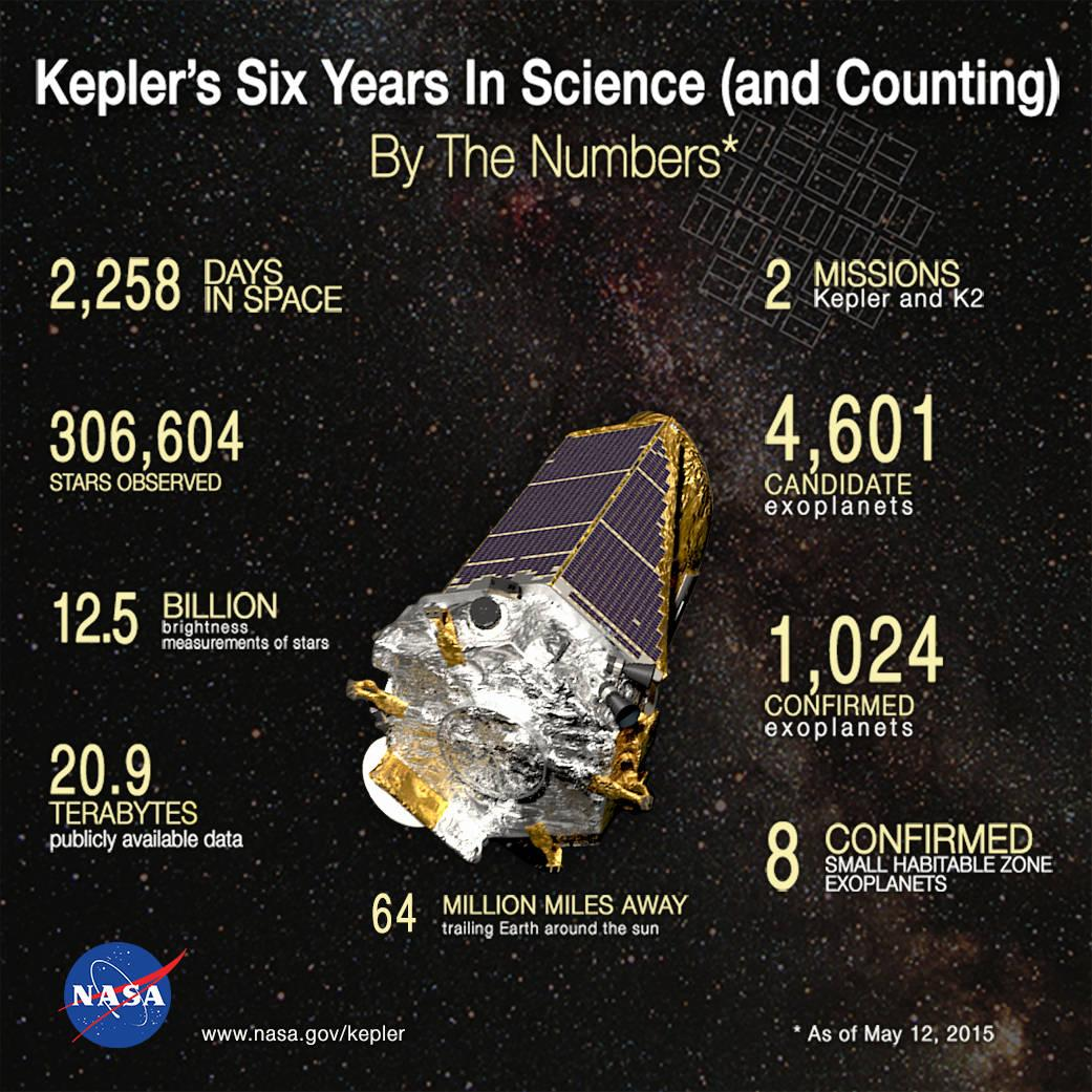 What the Kepler Space Telescope has accomplished during its lifetime in space.