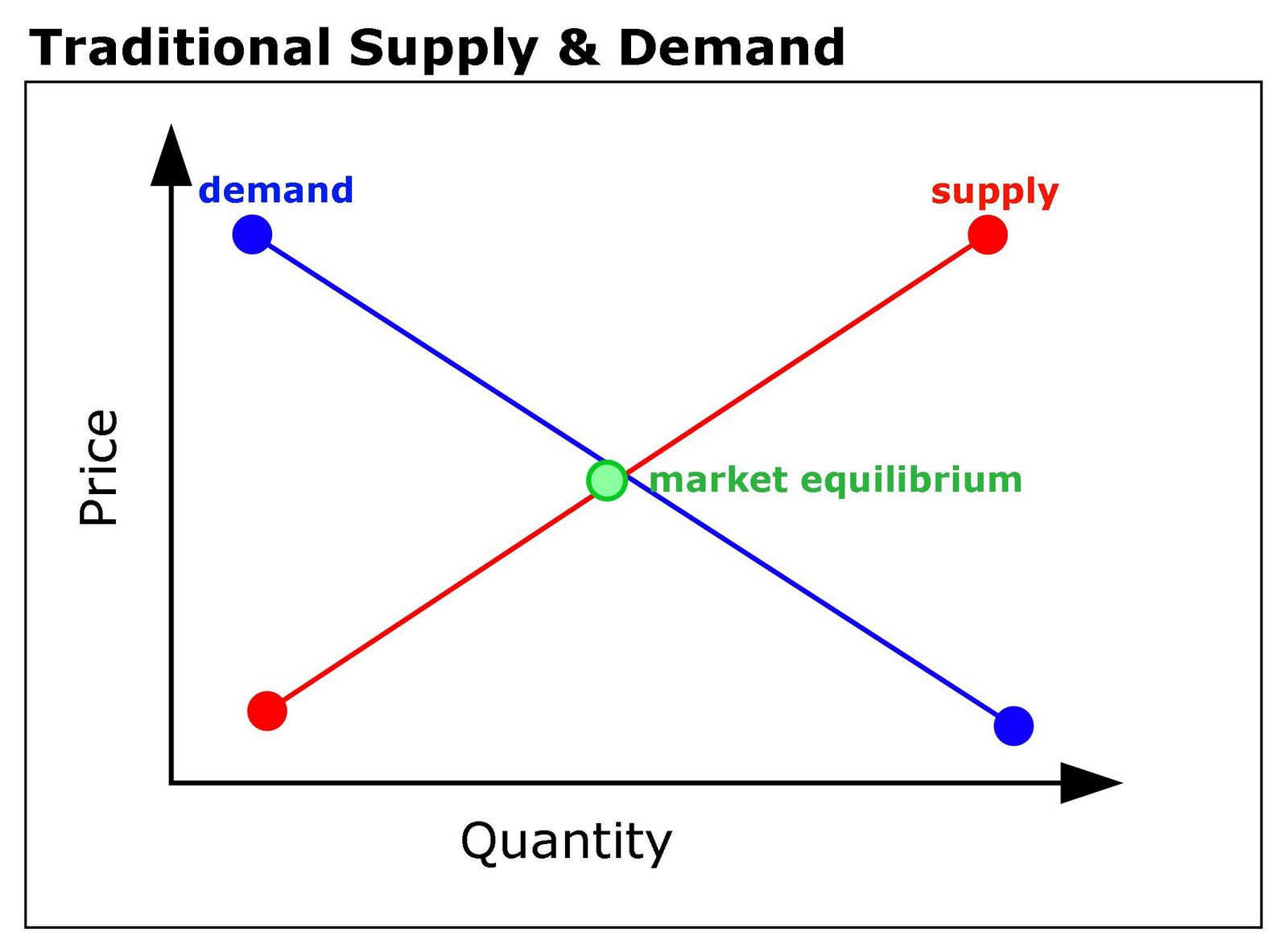 The Supply And Demand Culture Of Higher Education