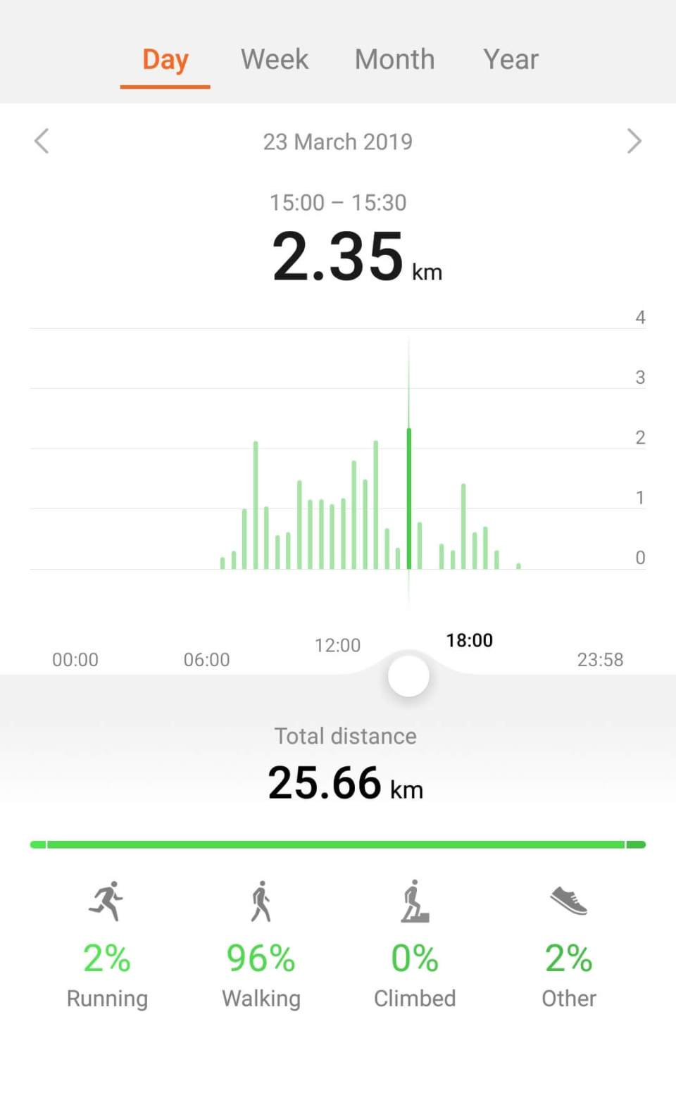 Distance covered on Solo Manali Trip by foot