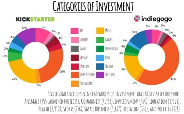 indiegogo-vs-kickstarter-