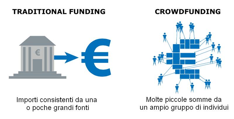 Crowdfunding per PMI