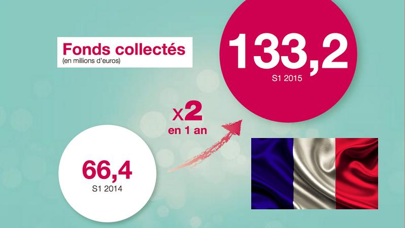 Crowdfunding in Francia 1 semestre 2015